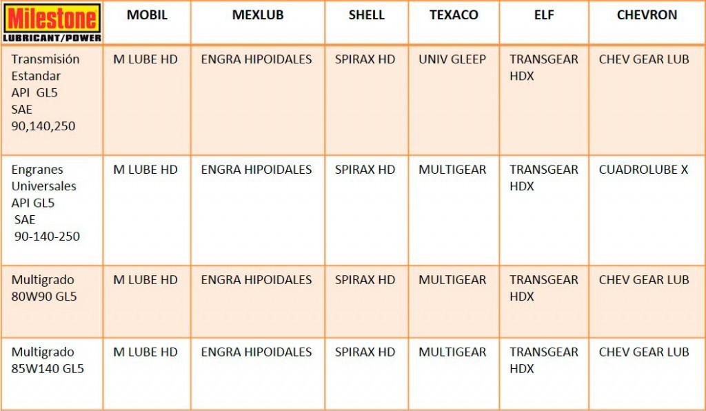 tabla-de-equivalencias-aceites_2